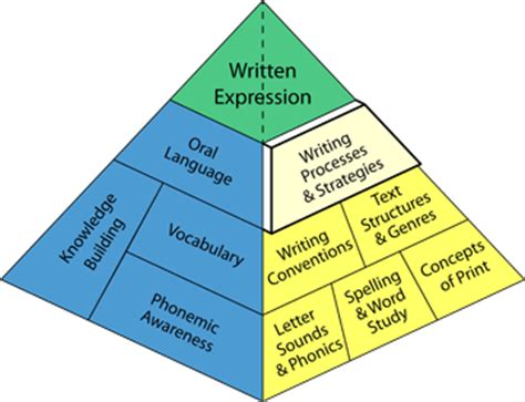 Compare And Contrast Essay Thesis Generator - How to Write